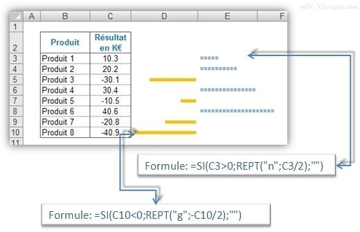 Excel Fonction REPT() - Indicateur visuel