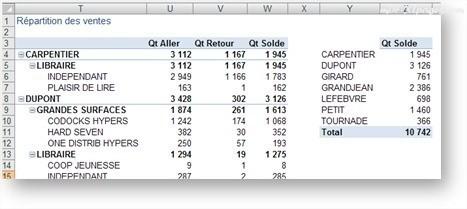 Extraire des données d'un Tableau croisé dynamique avec la fonction LIREDONNEESTABCROISDYNAMIQUE()