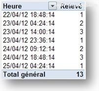 Champs date et heure et fonction LIREDONNEESTABCROISDYNAMIQUE()