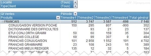 Excel Tableaux Croisés Dynamique: Filtrer les données
