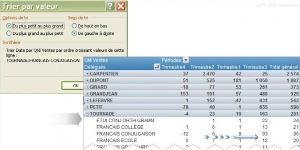 Excel trier les valeurs d'un TCD