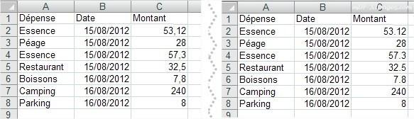 Excel Format décimales