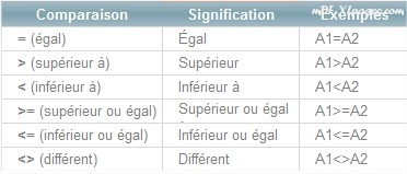 Excel opérateurs de comparaison