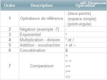 Excel ordre de priorité des opérateurs
