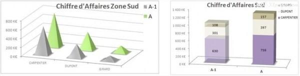 Excel exemples d'histogrammes