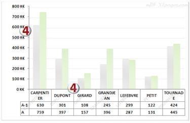 Axes du graphique: table de données