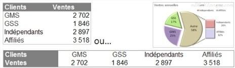 Présentation des données d'un graphique