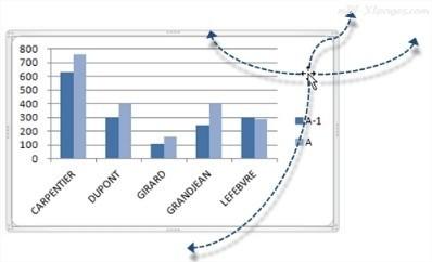 Déplacer le graphique