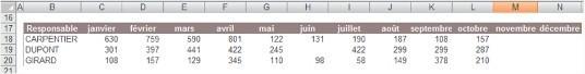 Tableau de chiffre d'affaires mensuel